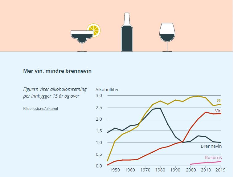 アルコール消費変遷